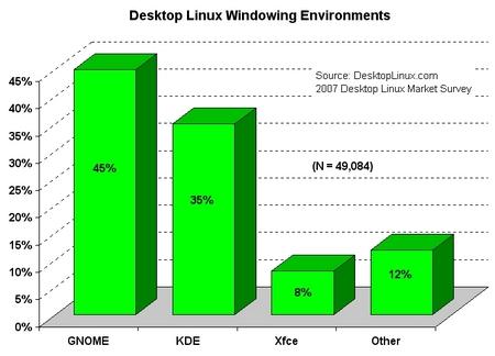 Escritorios Linux