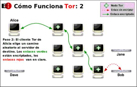 Funcionamiento de TOR